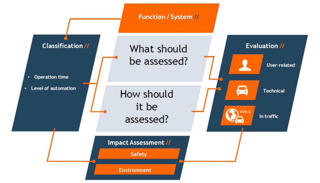 CAD Webinar Series III AdaptIVE Evaluation Framework – Technical Evaluation